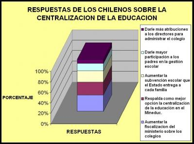 ENCUESTA CENTRALIZACION EDUCACIONAL( VIVIANA RAMIREZ)