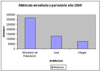 matricula enseñanza parvularia año 2005