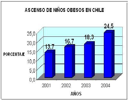 ASCENSO DE NIÑOS OBESOS EN CHILE